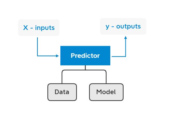 predictor - data - model